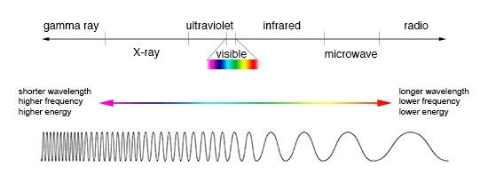 EM_spectrum_compare_level1